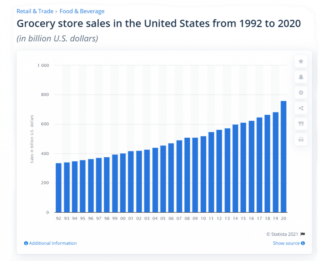 US Grocery Store Sales Statistics